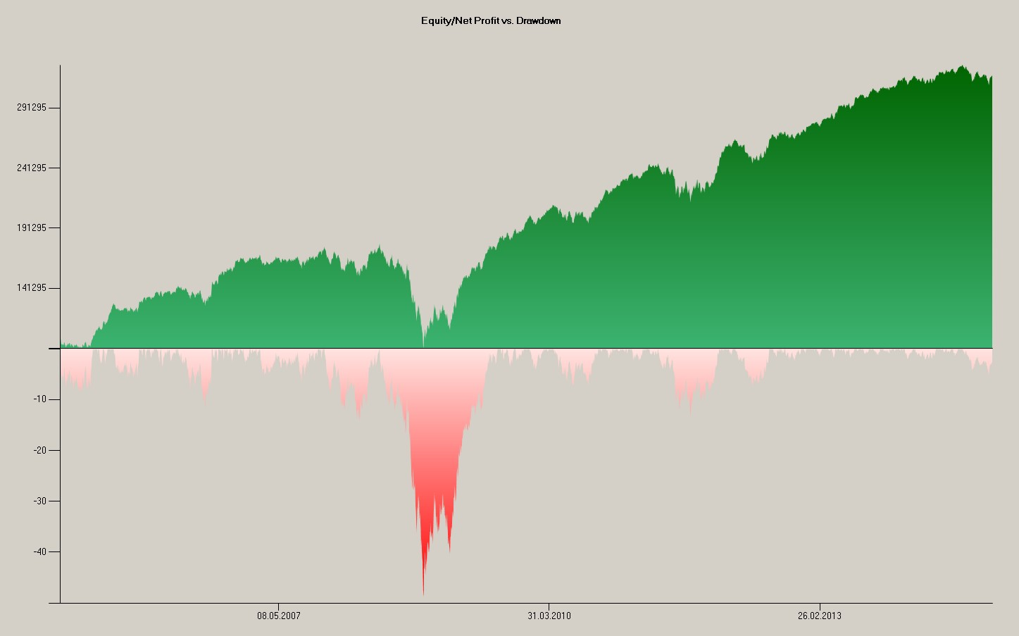 Equity-Weakest