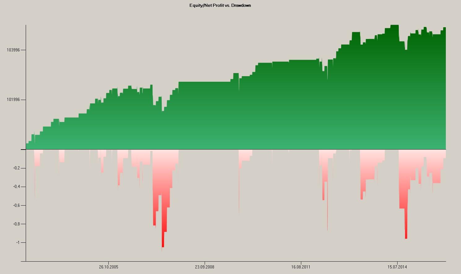 Equity-Market_SMA200