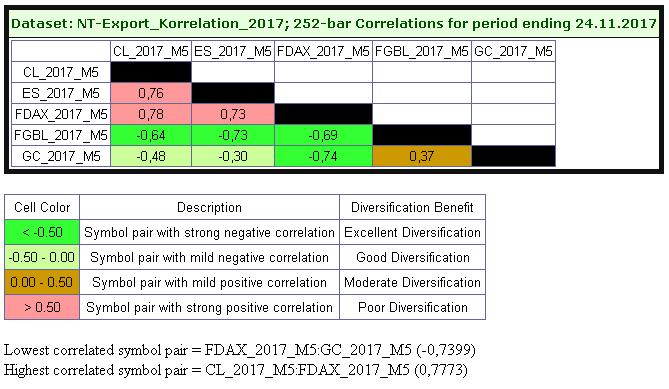 Korrelation_2017
