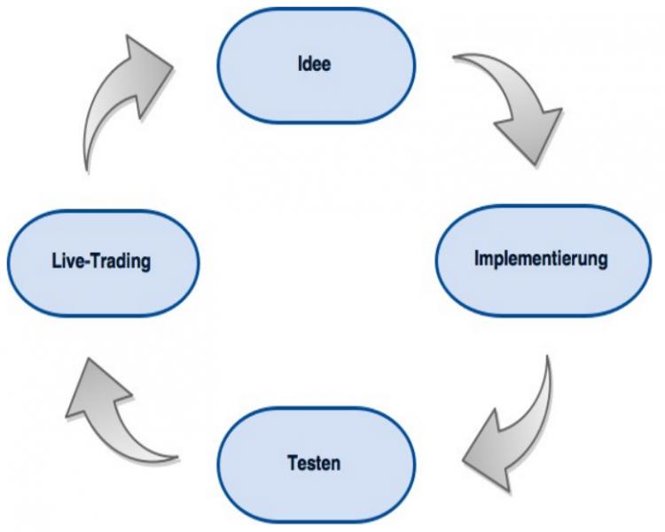 Von der Idee zum automatischen Handelssystem