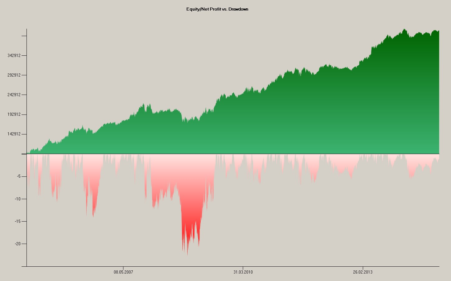 Equity-Strongest