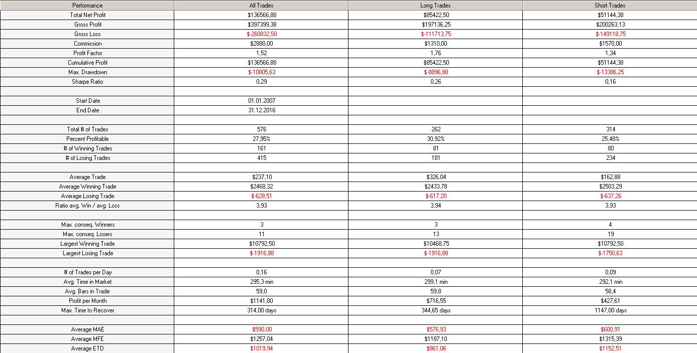 DAX-Trend-Performance