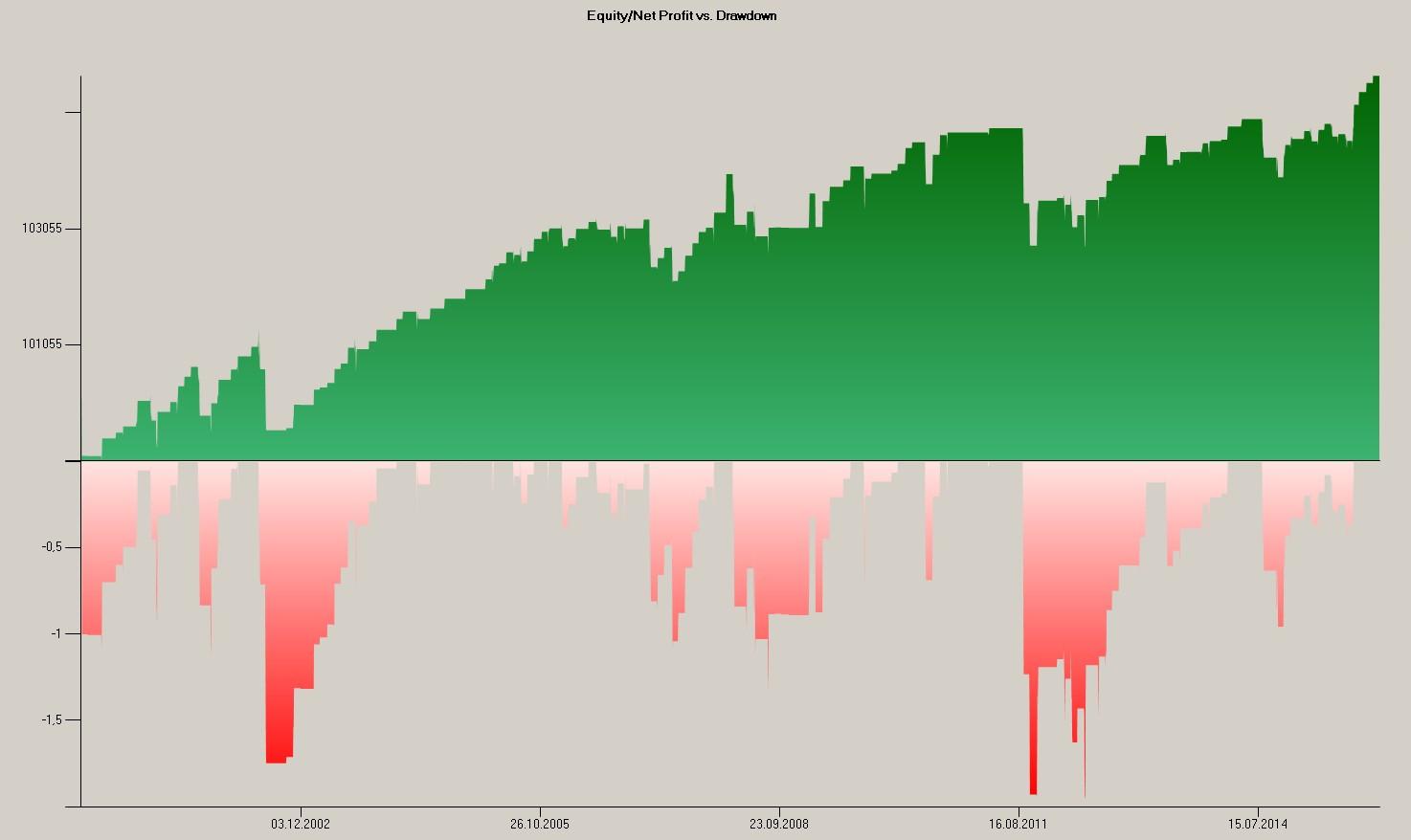 Equity-Market