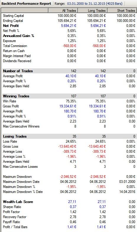 Performance-Market