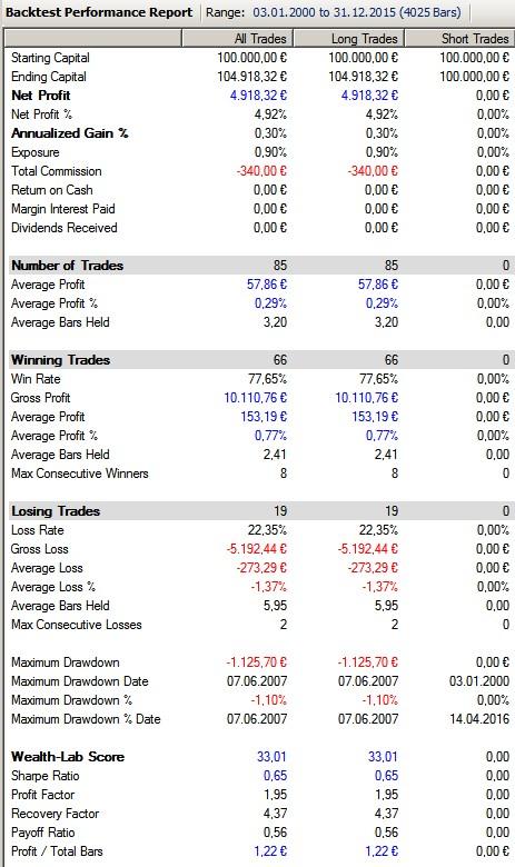 Performance-Market_SMA200
