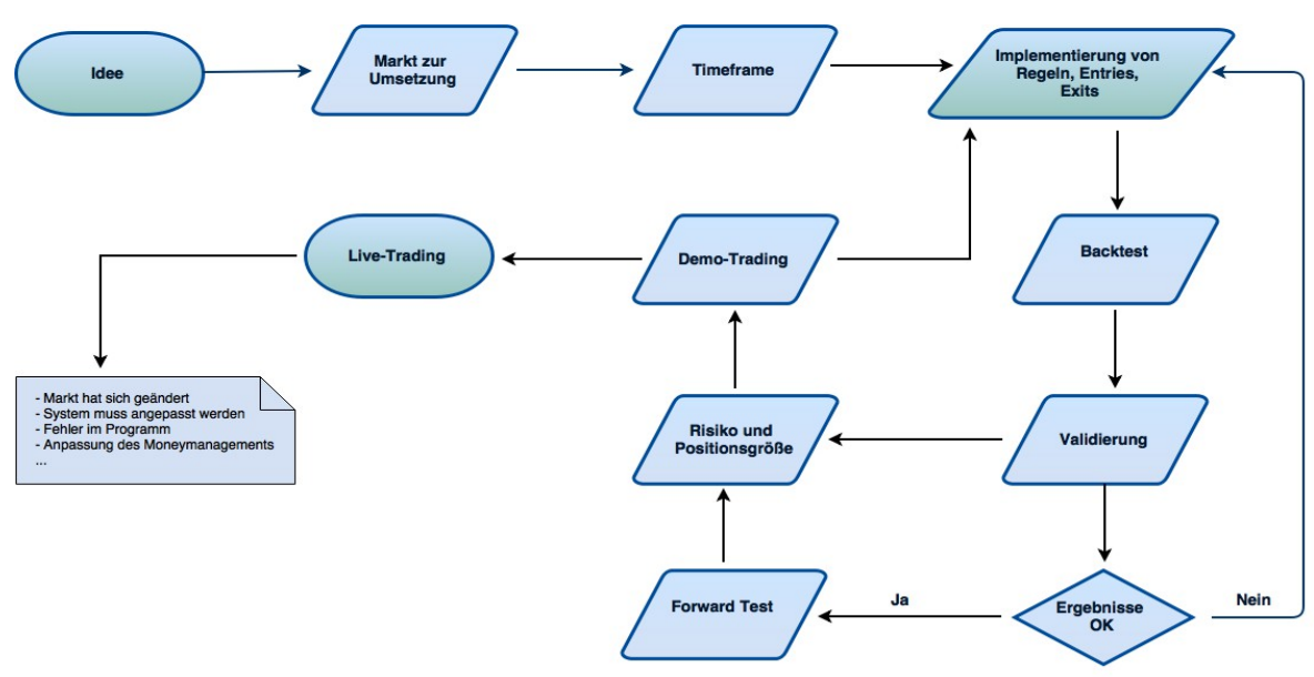 Systementwicklungsprozess_Detail