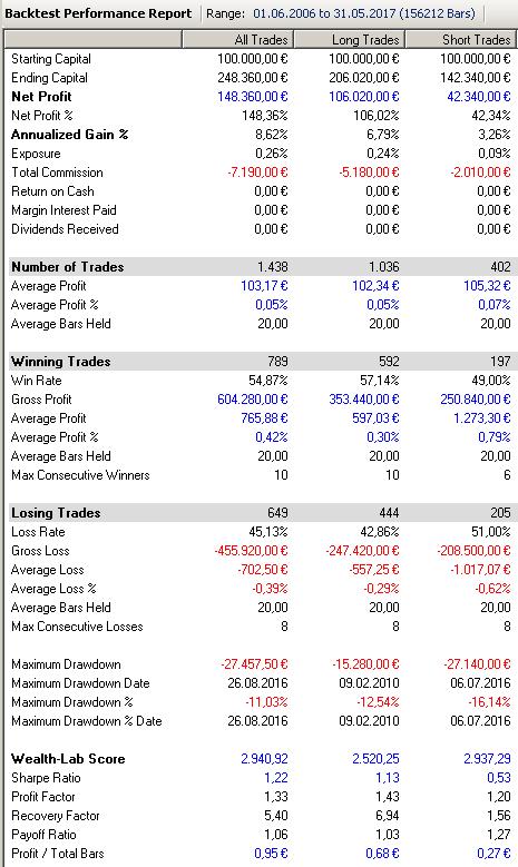 TDM_Performance