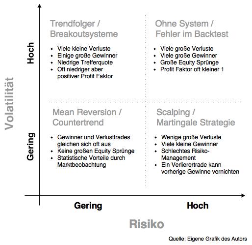 Volatility-Risk-Chart